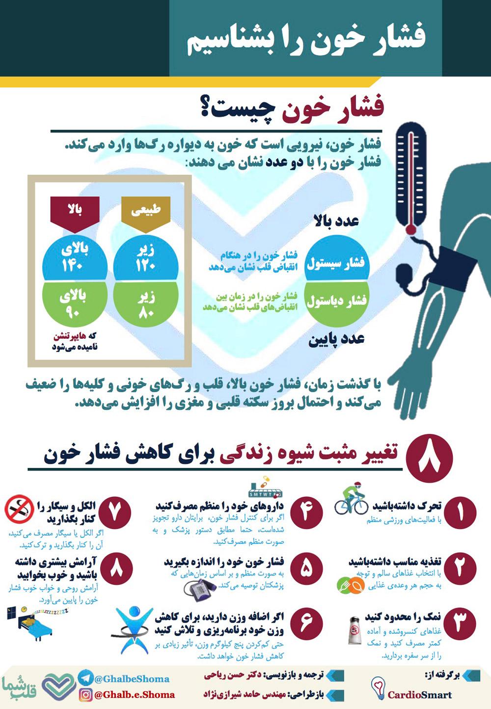 فشار خون را بشناسیم